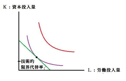 力 限界 生産 【ミクロ経済学】等量曲線と等費用曲線【費用最小化と技術的限界代替率】