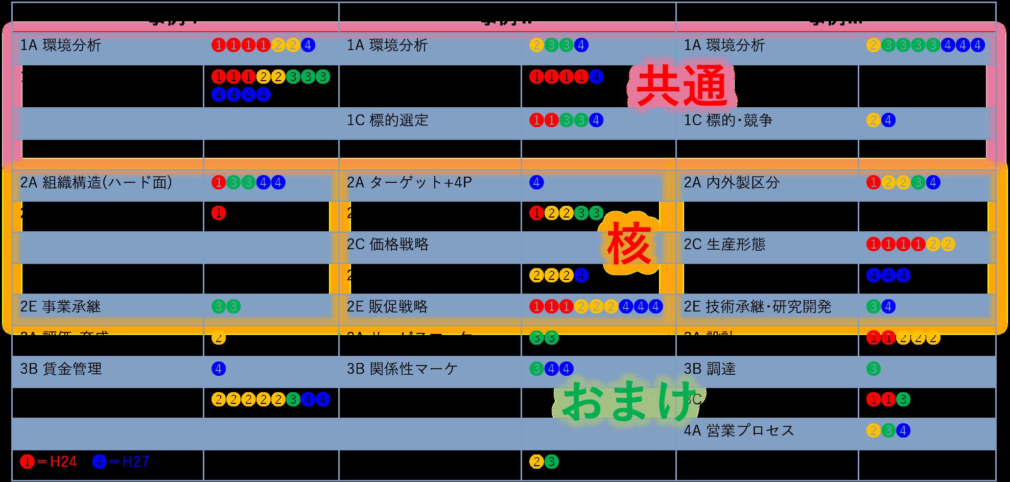 【レイヤー活用入門編】口述試験分析~事例Ⅰ