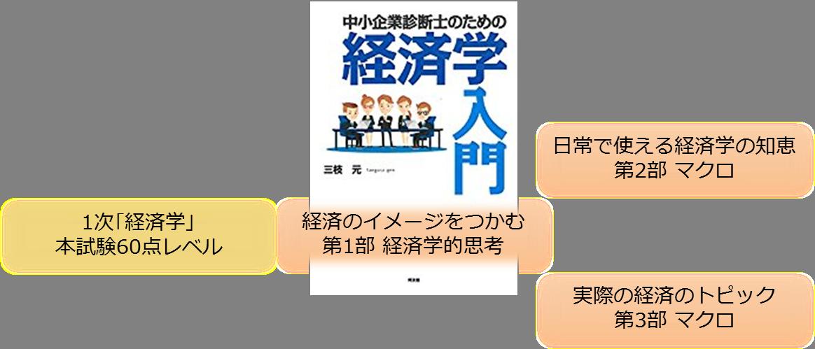 【先取り経済】「診断士のための経済学入門」活用ガイド