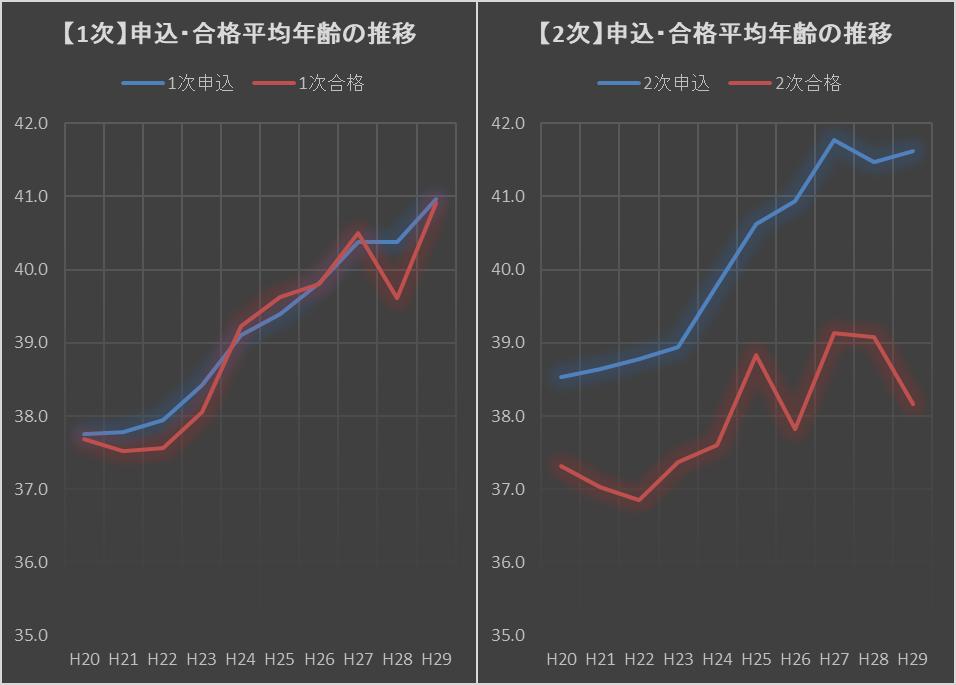 【抜け駆け合格】「2次」の合格目安~ グラフの異常は変化のサイン