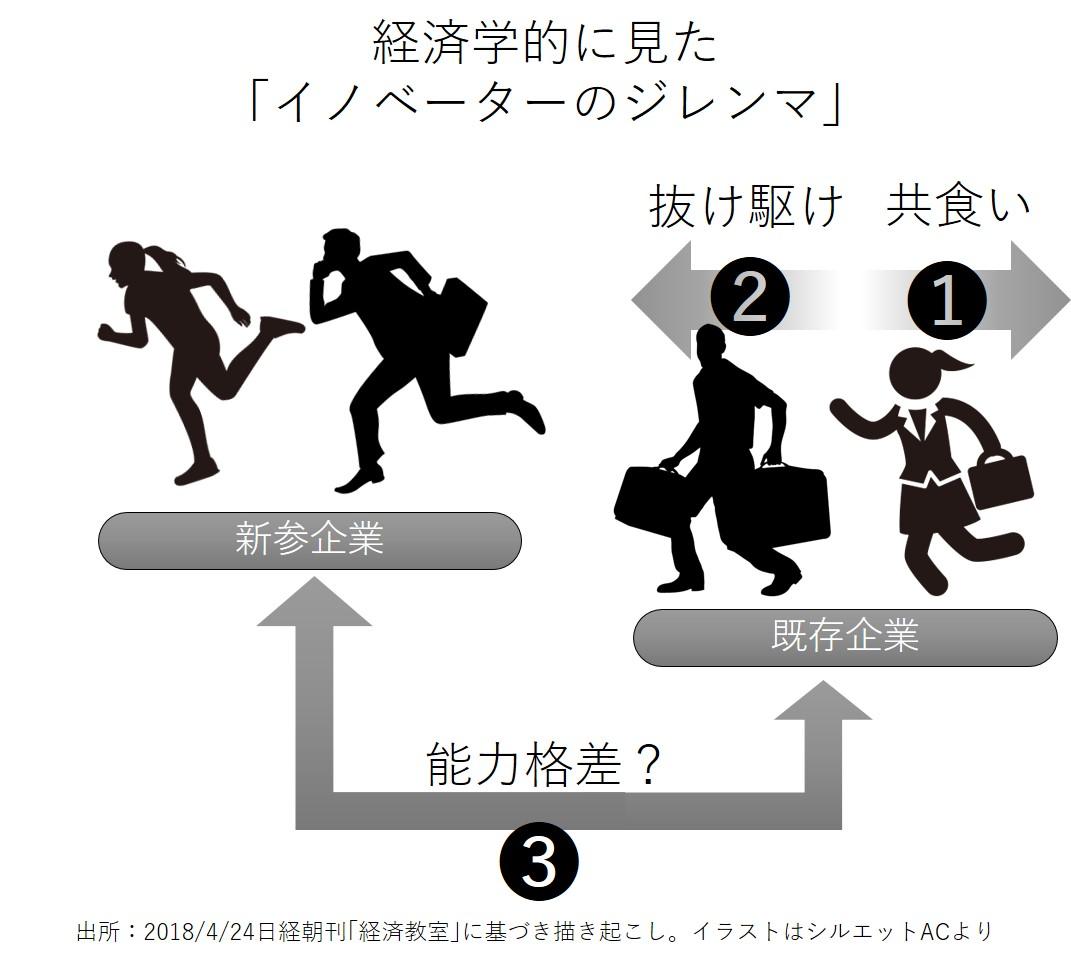 【日経だってやるときゃステマ】共喰い、抜け駆け、能力格差