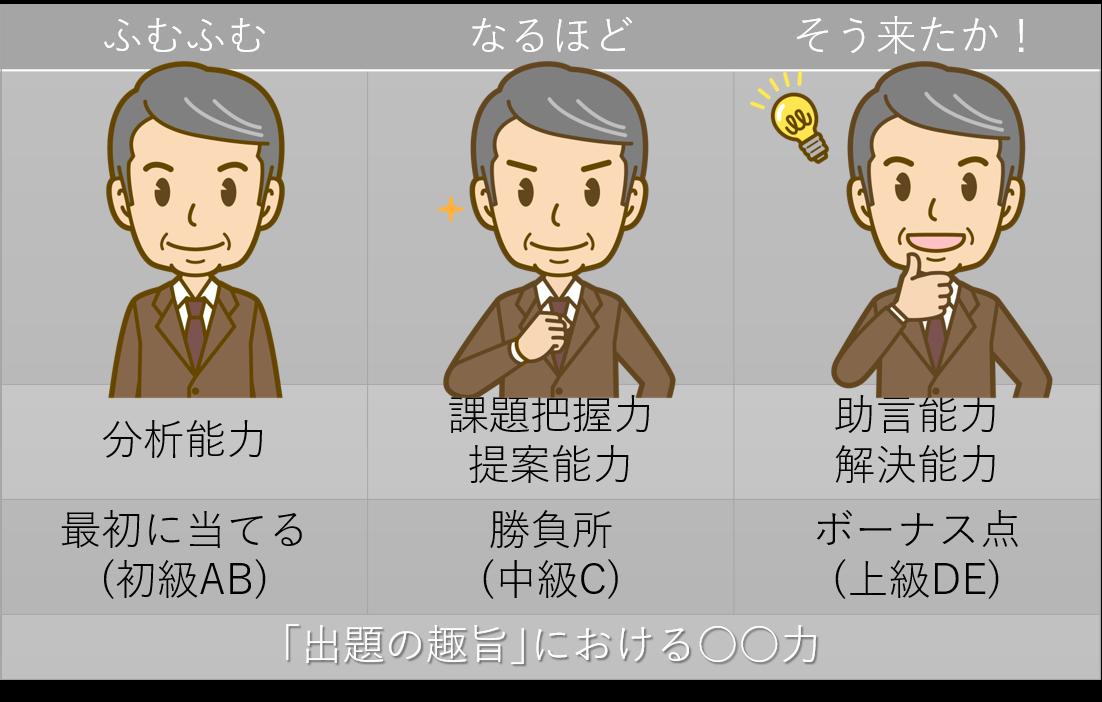 【設問解釈】採点レイヤー+無料エクセル
