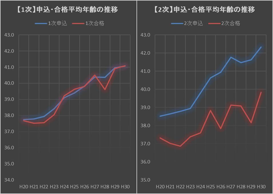 【平均年齢分析】申込平均42.3歳(前年比+0.9)、合格平均39.8歳(+1.6)