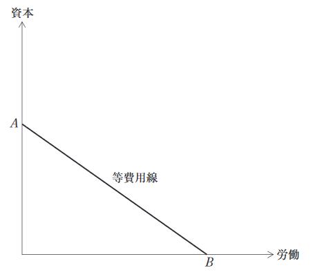 【Xレイ】経済学 過去問解説