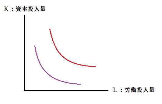 【Xレイ】経済学 等費用線