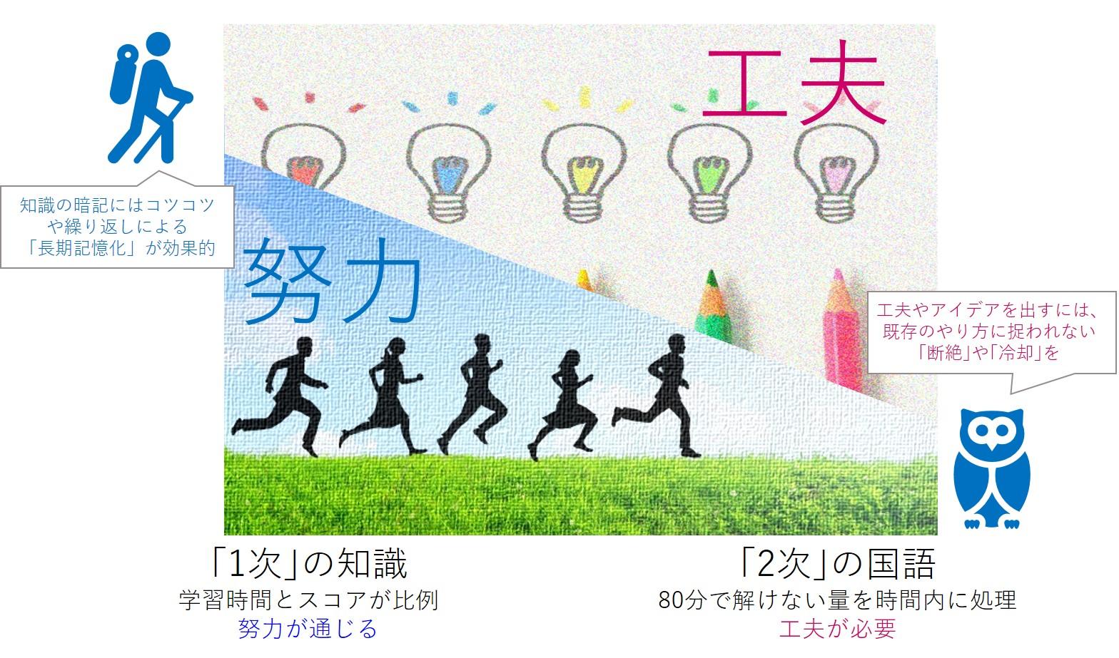 【発案】努力と工夫のリバランス (2年目上級生の250点確実合格)