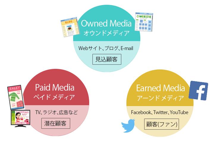 【アーンド⇔オウンドメディアの違い】受験の新常態(ニューノーマル)