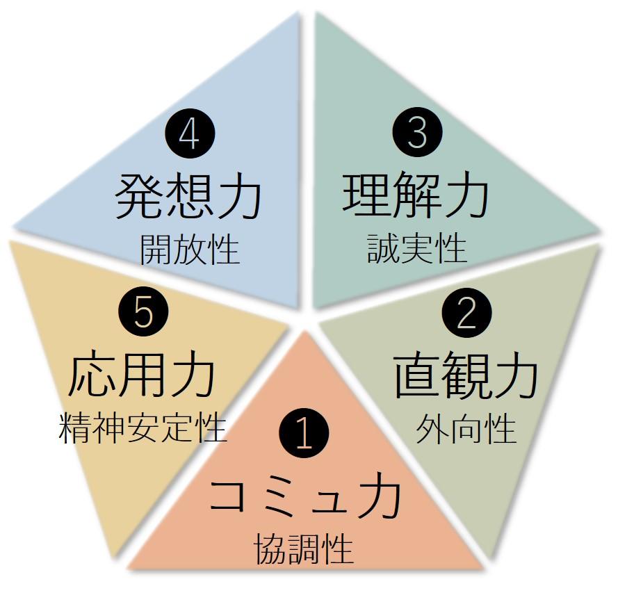 【わかりやすいキレイな日本語答案】これからのmust 5