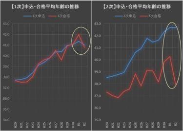 【朗報!】合格平均年齢大幅引下げ(40.3→38.0歳)と、地区別合格率の是正