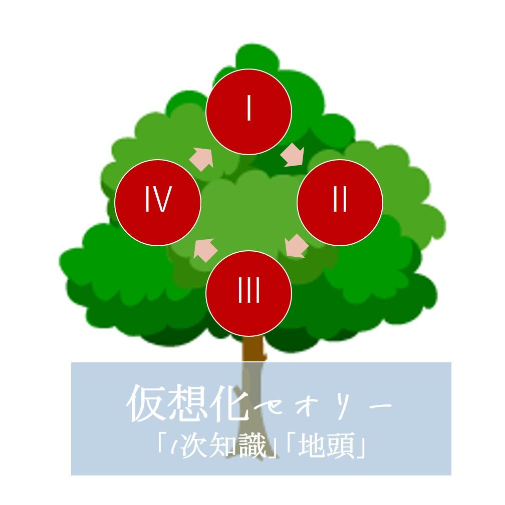 画像に alt 属性が指定されていません。ファイル名: tree-1.jpg